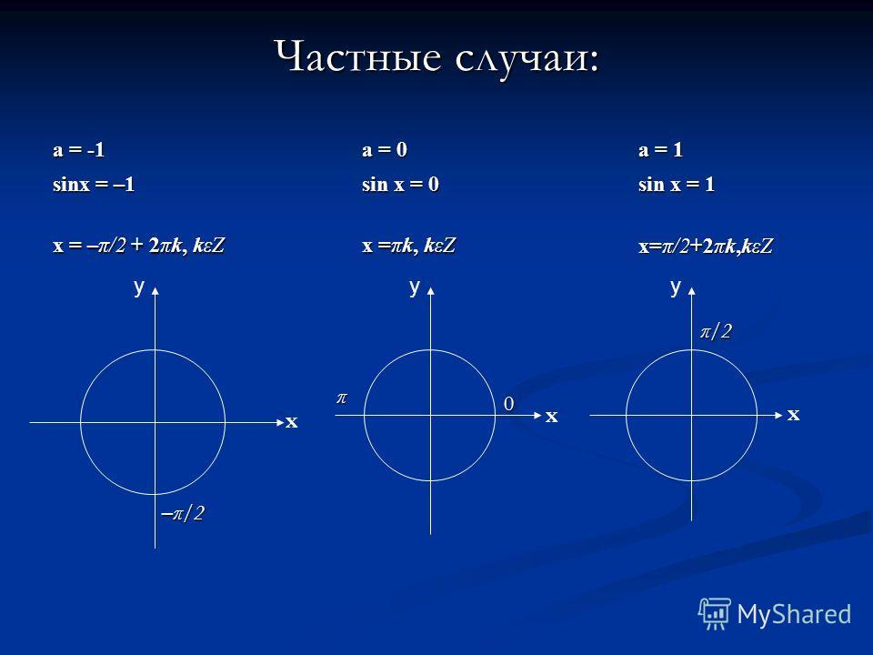 a = -1 a = 0 a = 0 a = 1 a = 1 sinx = –1 sin x = 0 sin x = 0 sin x = 1 sin x = 1 x = –π/2 + 2πk, kεZ x = –π/2 + 2πk, kεZ x =πk, kεZ x =πk, kεZ x=π/2+2πk,kεZ x=π/2+2πk,kεZ Частные случаи: yyy x x x –π/2 π π/2 0