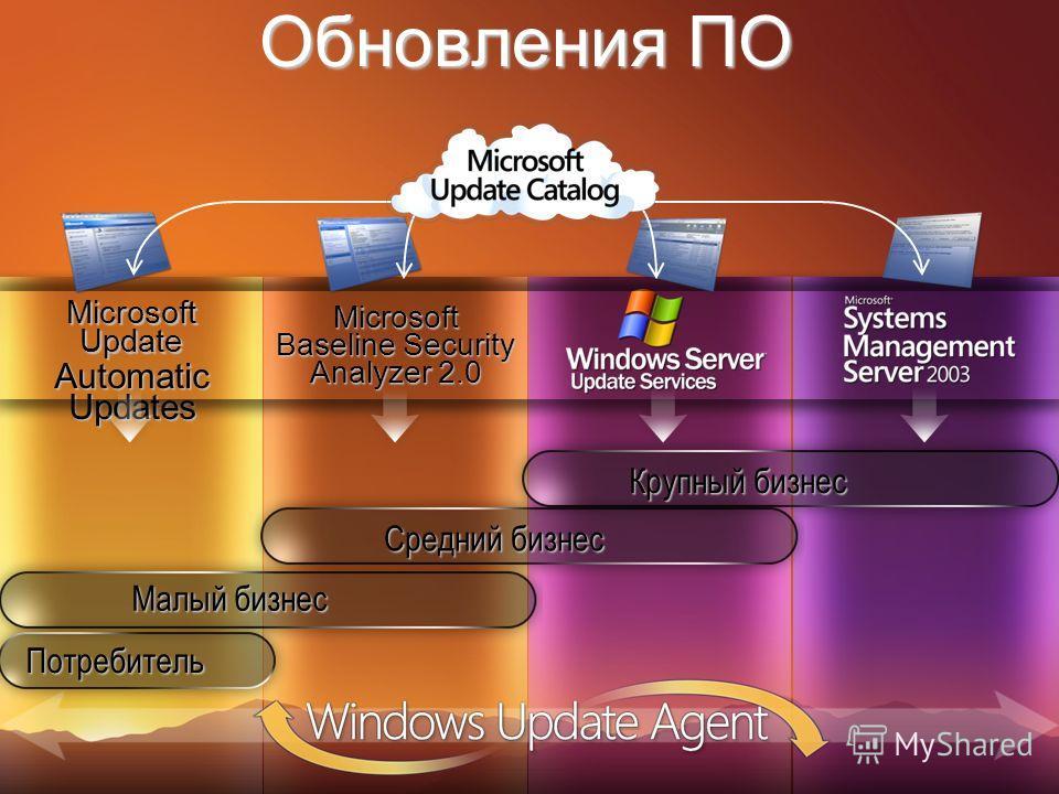 Microsoft Baseline Security Analyzer 2.0 Microsoft Update Automatic Updates Обновления ПО Потребитель Малый бизнес Средний бизнес Крупный бизнес