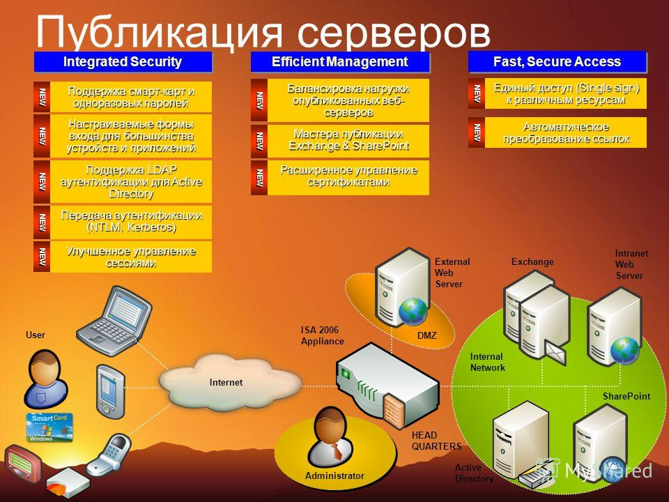 Публикация серверов Exchange Intranet Web Server SharePoint Active Directory External Web Server Administrator User ISA 2006 Appliance DMZ Internal Network Internet HEAD QUARTERS Integrated Security Efficient Management NEW Поддержка смарт-карт и одн