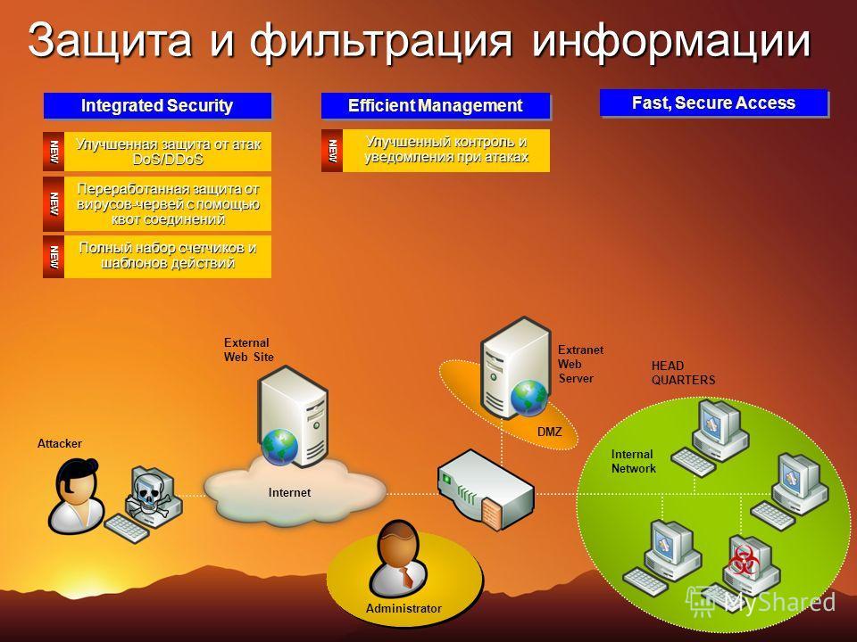 External Web Site Attacker DMZ Internal Network Internet Extranet Web Server Administrator HEAD QUARTERS Integrated Security Efficient Management Защита и фильтрация информации NEW Улучшенная защита от атак DoS/DDoS NEW Переработанная защита от вирус