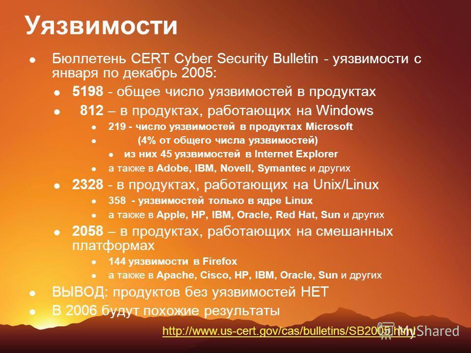 Уязвимости Бюллетень CERT Cyber Security Bulletin - уязвимости с января по декабрь 2005: 5198 - общее число уязвимостей в продуктах 812 – в продуктах, работающих на Windows 219 - число уязвимостей в продуктах Microsoft (4% от общего числа уязвимостей
