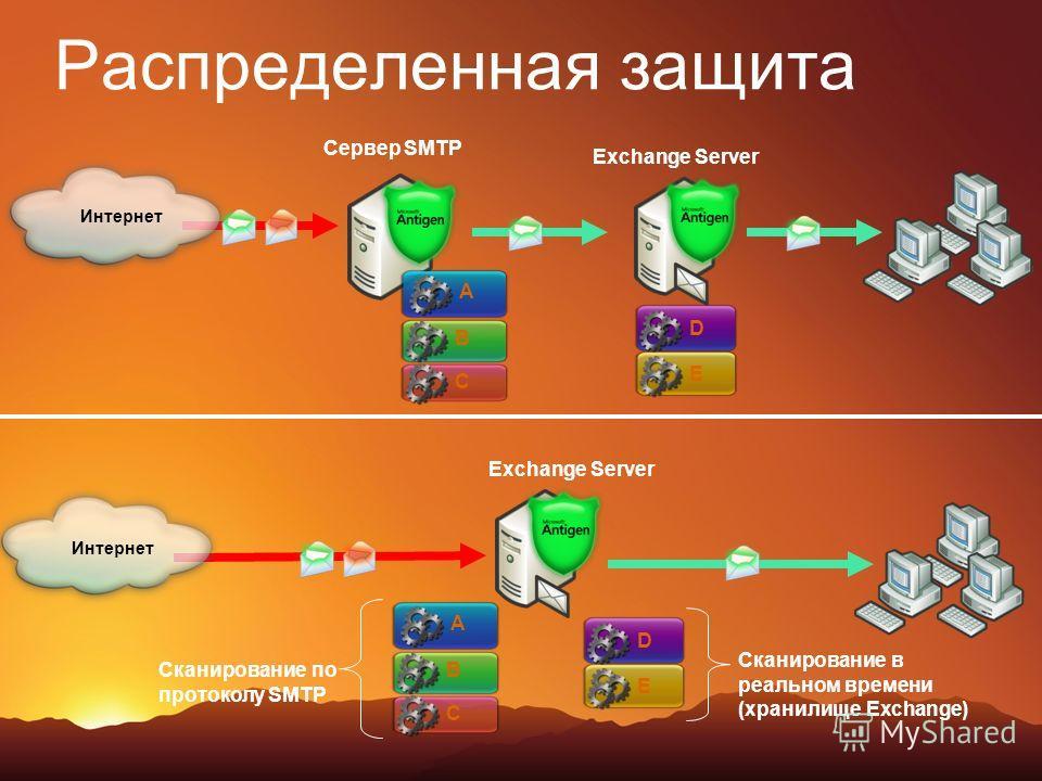Распределенная защита Сервер SMTP Exchange Server A B C D E Интернет Exchange Server A B C D E Интернет Сканирование по протоколу SMTP Сканирование в реальном времени (хранилище Exchange)