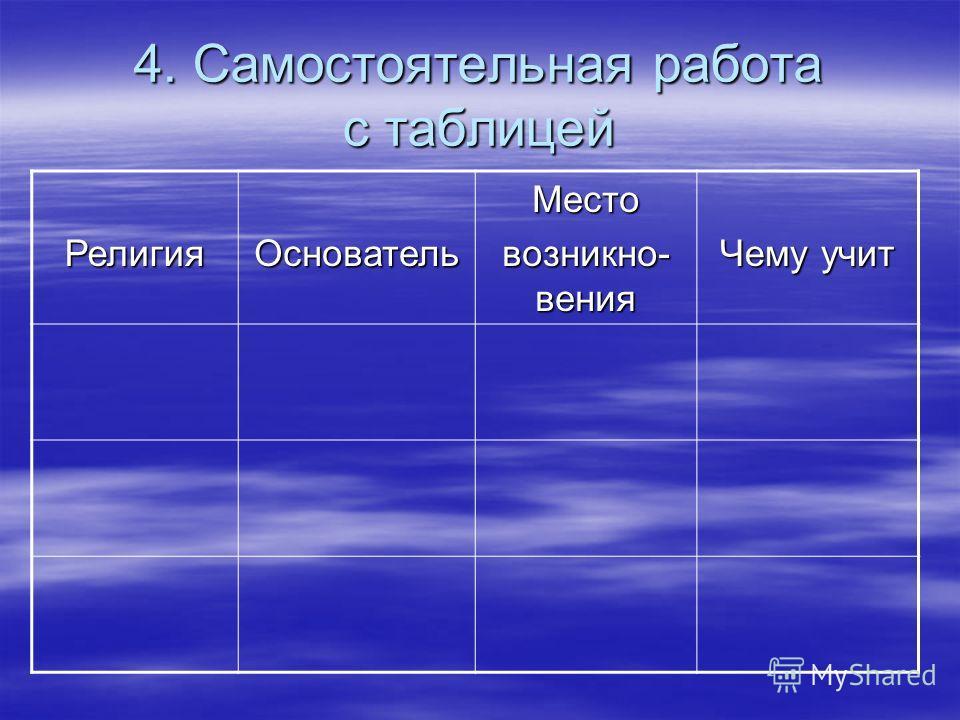 4. Самостоятельная работа с таблицей РелигияОсновательМесто возникно- вения Чему учит