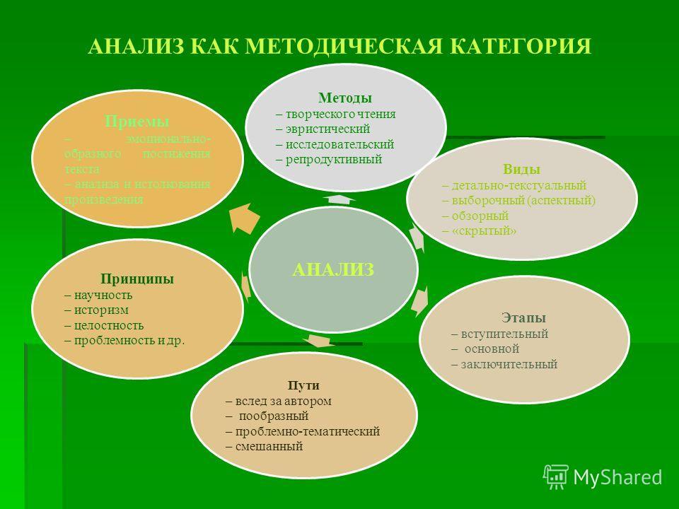 АНАЛИЗ КАК МЕТОДИЧЕСКАЯ КАТЕГОРИЯ АНАЛИЗ Методы – творческого чтения – эвристический – исследовательский – репродуктивный Виды – детально-текстуальный – выборочный (аспектный) – обзорный – «скрытый» Этапы – вступительный – основной – заключительный П