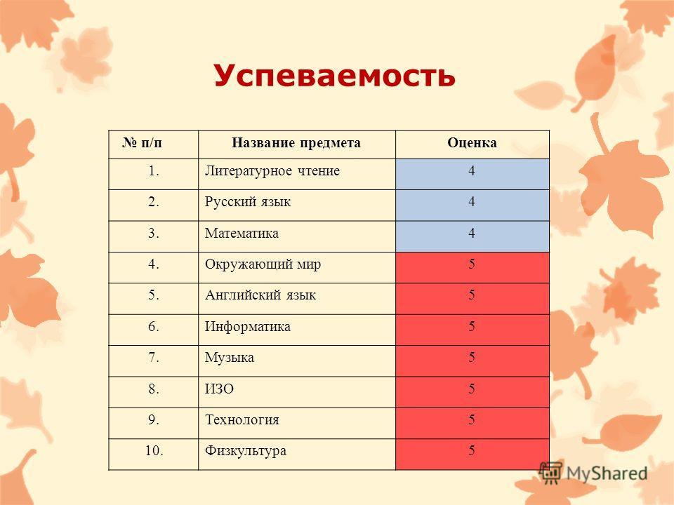 Успеваемость п/п Название предметаОценка 1.Литературное чтение4 2.Русский язык4 3.Математика4 4.Окружающий мир5 5.Английский язык5 6.Информатика5 7.Музыка5 8.ИЗО5 9.Технология5 10.Физкультура5