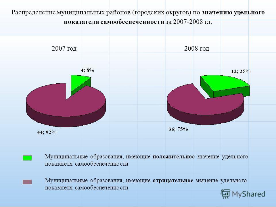 Распределение муниципальных районов (городских округов) по значению удельного показателя самообеспеченности за 2007-2008 г.г. 2007 год2008 год Муниципальные образования, имеющие положительное значение удельного показателя самообеспеченности Муниципал