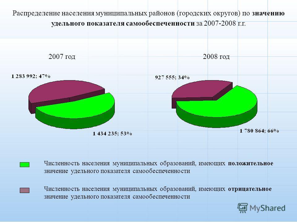 Распределение населения муниципальных районов (городских округов) по значению удельного показателя самообеспеченности за 2007-2008 г.г. 2007 год2008 год Численность населения муниципальных образований, имеющих положительное значение удельного показат