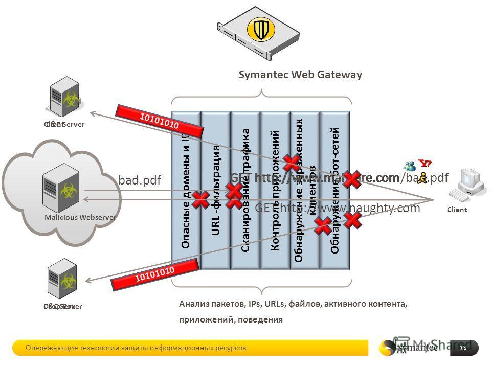 Обнаружение бот-сетей Обнаружение зараженных клиентов Контроль приложений Сканирование трафика URL - фильтрация 13 Опасные домены и IP GET http://www.malware.com GET http://www.naughty.com bad.pdf Анализ пакетов, IPs, URLs, файлов, активного контента