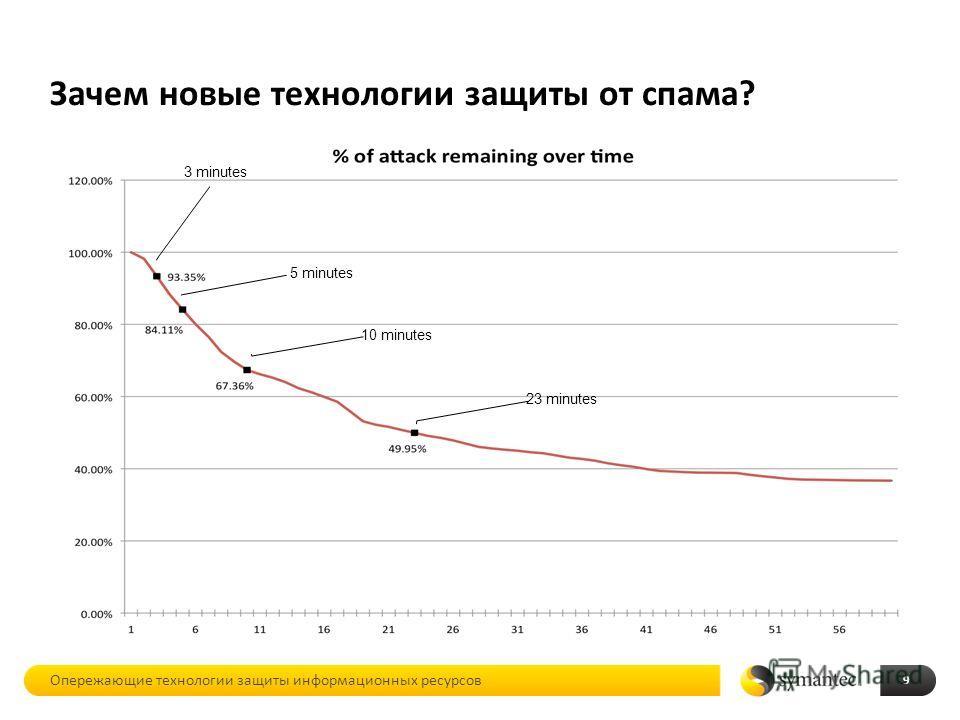 Зачем новые технологии защиты от спама? Опережающие технологии защиты информационных ресурсов 9 3 minutes 5 minutes 10 minutes 23 minutes