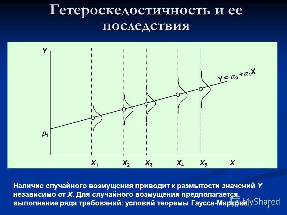 1 Гетероскедостичность и ее последствия 1 X Y = 0 + 1 X Y X3X3 X5X5 X4X4 X1X1 X2X2 Наличие случайного возмущения приводит к размытости значений Y независимо от X. Для случайного возмущения предполагается выполнение ряда требований: условий теоремы Га