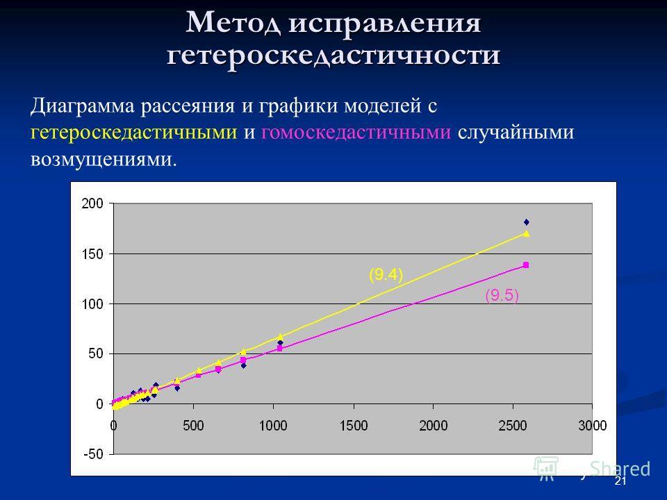 21 Метод исправления гетероскедастичности (9.5) (9.4) Диаграмма рассеяния и графики моделей с гетероскедастичными и гомоскедастичными случайными возмущениями.