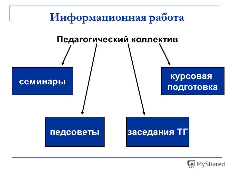 Информационная работа семинары педсоветызаседания ТГ курсовая подготовка Педагогический коллектив