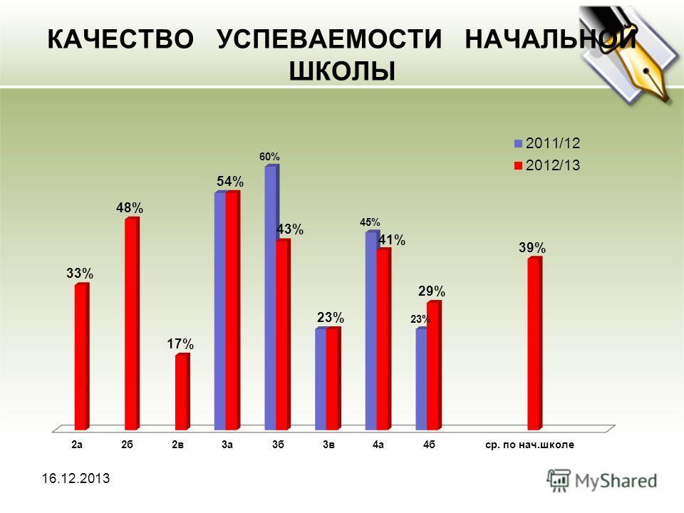 КАЧЕСТВО УСПЕВАЕМОСТИ НАЧАЛЬНОЙ ШКОЛЫ 16.12.2013