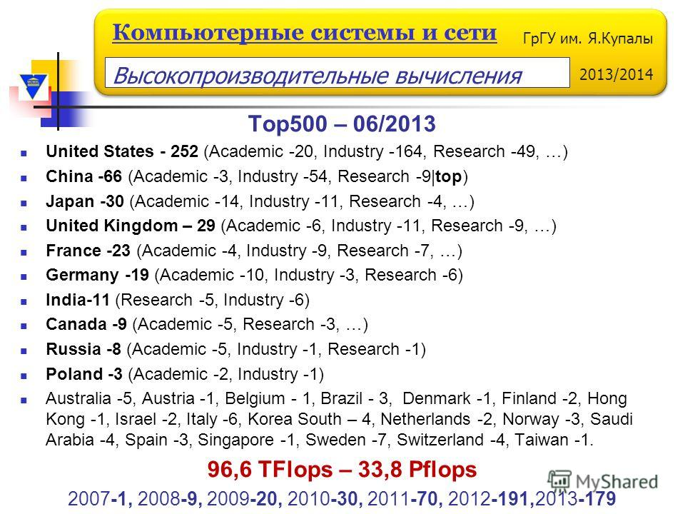 ГрГУ им. Я.Купалы 2013/2014 Компьютерные системы и сети Top500 – 06/2013 United States - 252 (Academic -20, Industry -164, Research -49, …) China -66 (Academic -3, Industry -54, Research -9|top) Japan -30 (Academic -14, Industry -11, Research -4, …)