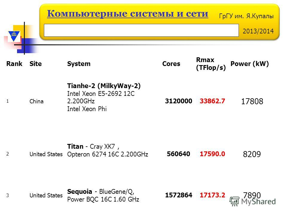 ГрГУ им. Я.Купалы 2013/2014 Компьютерные системы и сети RankSiteSystemCores Rmax (TFlop/s) Power (kW) 1 China Tianhe-2 (MilkyWay-2) Intel Xeon E5-2692 12C 2.200GHz Intel Xeon Phi 312000033862.7 17808 2 United States Titan - Cray XK7, Opteron 6274 16C