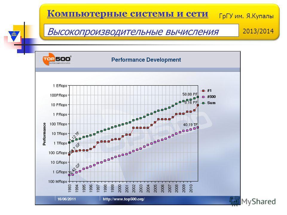 ГрГУ им. Я.Купалы 2013/2014 Компьютерные системы и сети Высокопроизводительные вычисления
