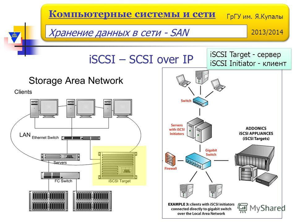 ГрГУ им. Я.Купалы 2013/2014 Компьютерные системы и сети iSCSI – SCSI over IP iSCSI Target - сервер iSCSI Initiator - клиент iSCSI Target - сервер iSCSI Initiator - клиент Хранение данных в сети - SAN