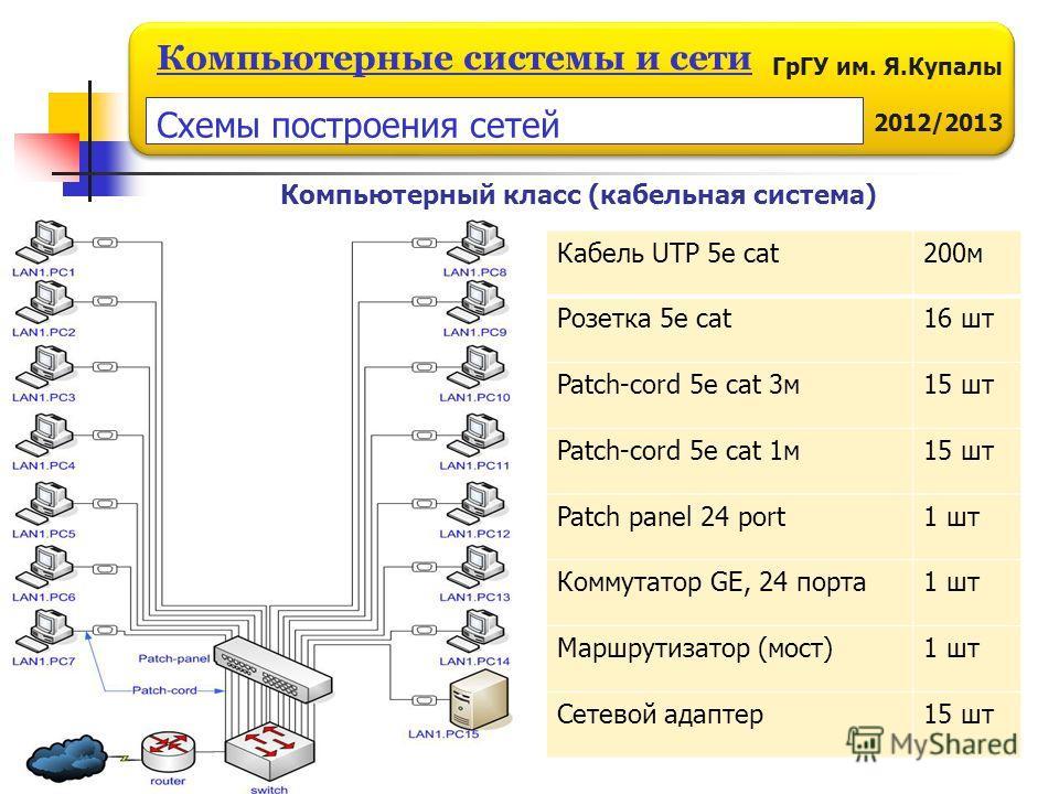 ГрГУ им. Я.Купалы 2011/2012 Компьютерные системы и сети ГрГУ им. Я.Купалы 2012/2013 Компьютерные системы и сети Компьютерный класс (кабельная система) Кабель UTP 5e cat200м Розетка 5е cat16 шт Patch-cord 5e cat 3м15 шт Patch-cord 5e cat 1м15 шт Patch