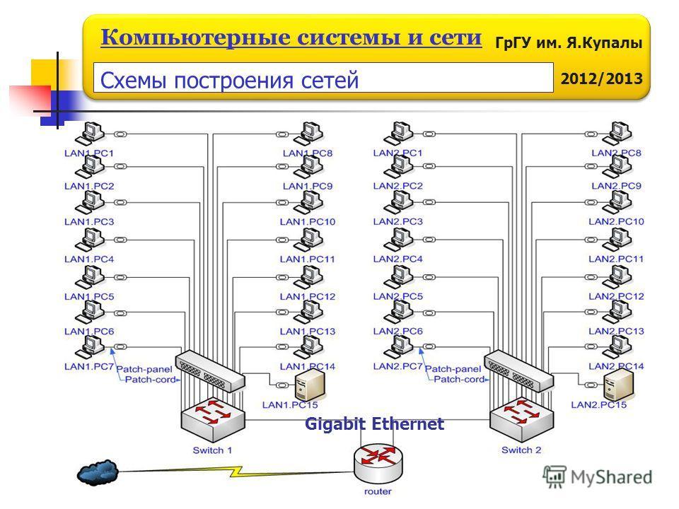 ГрГУ им. Я.Купалы 2011/2012 Компьютерные системы и сети ГрГУ им. Я.Купалы 2012/2013 Компьютерные системы и сети Gigabit Ethernet Схемы построения сетей