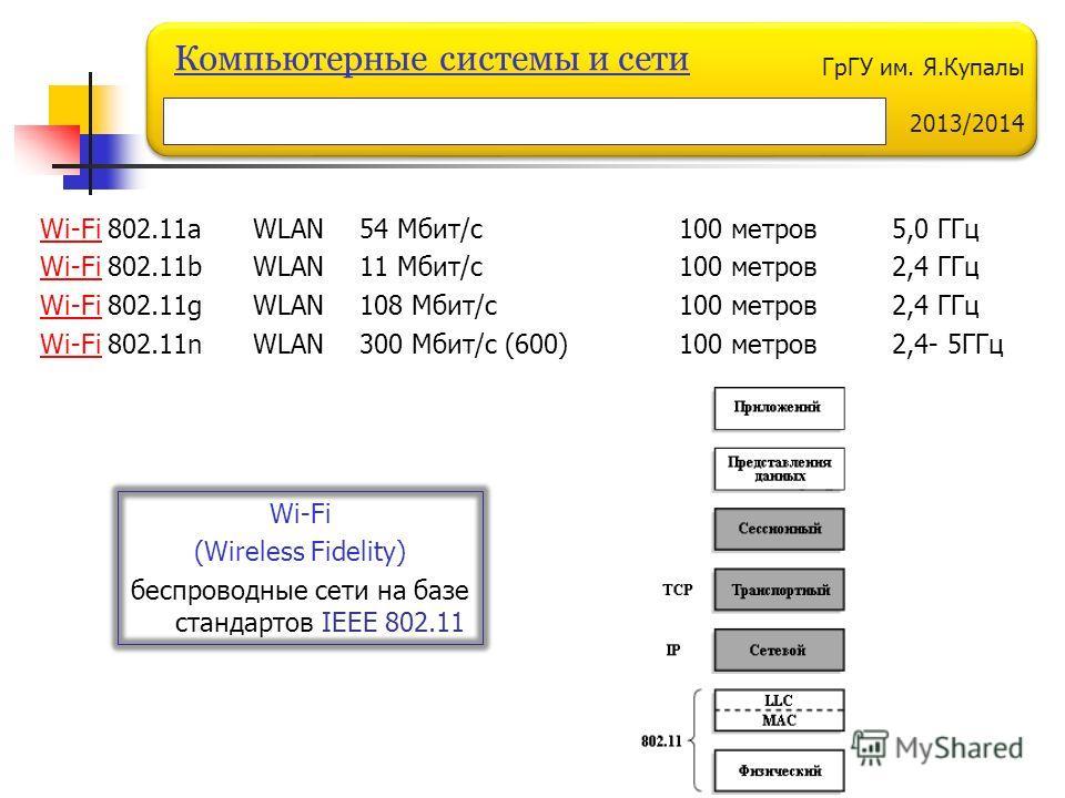 ГрГУ им. Я.Купалы 2013/2014 Компьютерные системы и сети Wi-FiWi-Fi 802.11a WLAN 54 Мбит/с 100 метров 5,0 ГГц Wi-FiWi-Fi 802.11b WLAN 11 Мбит/с100 метров 2,4 ГГц Wi-FiWi-Fi 802.11g WLAN 108 Мбит/с100 метров 2,4 ГГц Wi-FiWi-Fi 802.11n WLAN 300 Мбит/с (
