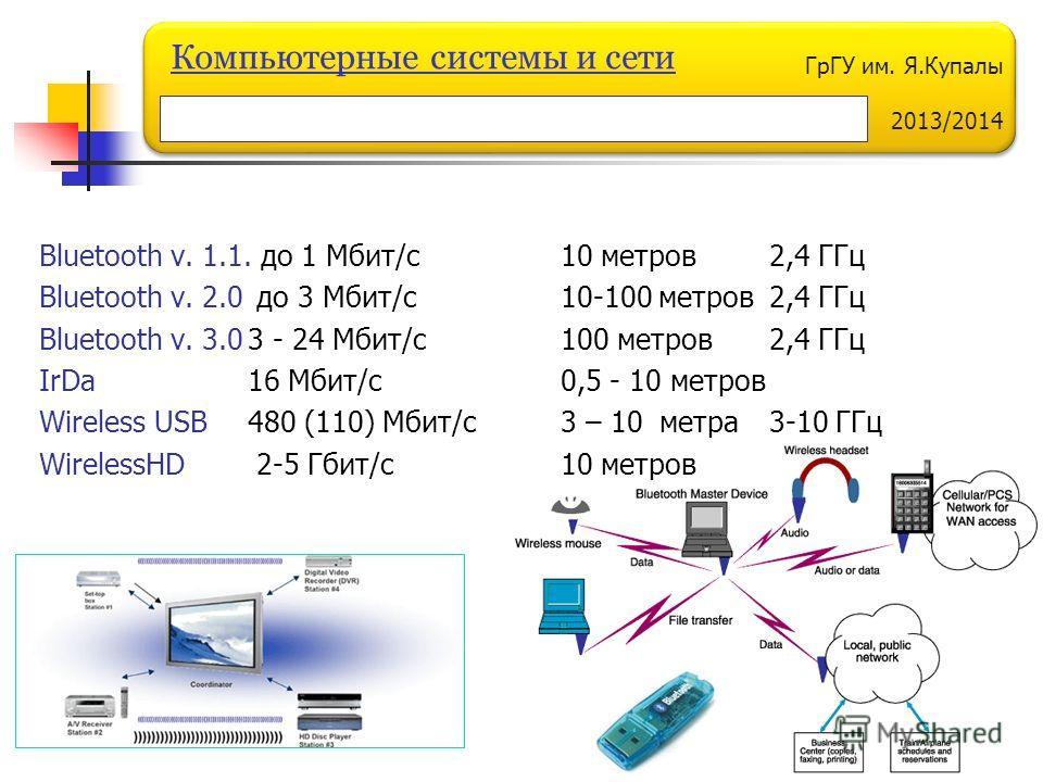 ГрГУ им. Я.Купалы 2013/2014 Компьютерные системы и сети Bluetooth v. 1.1. до 1 Мбит/с10 метров2,4 ГГц Bluetooth v. 2.0 до 3 Мбит/с10-100 метров2,4 ГГц Bluetooth v. 3.03 - 24 Мбит/с100 метров2,4 ГГц IrDa 16 Мбит/с0,5 - 10 метров Wireless USB 480 (110)