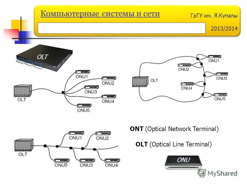 ГрГУ им. Я.Купалы 2013/2014 Компьютерные системы и сети ONT (Optical Network Terminal) OLT (Optical Line Terminal) ONU OLT
