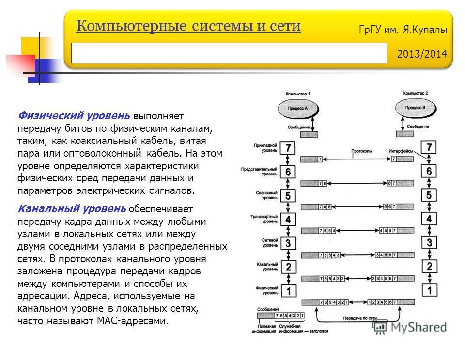 ГрГУ им. Я.Купалы 2013/2014 Компьютерные системы и сети Физический уровень выполняет передачу битов по физическим каналам, таким, как коаксиальный кабель, витая пара или оптоволоконный кабель. На этом уровне определяются характеристики физических сре