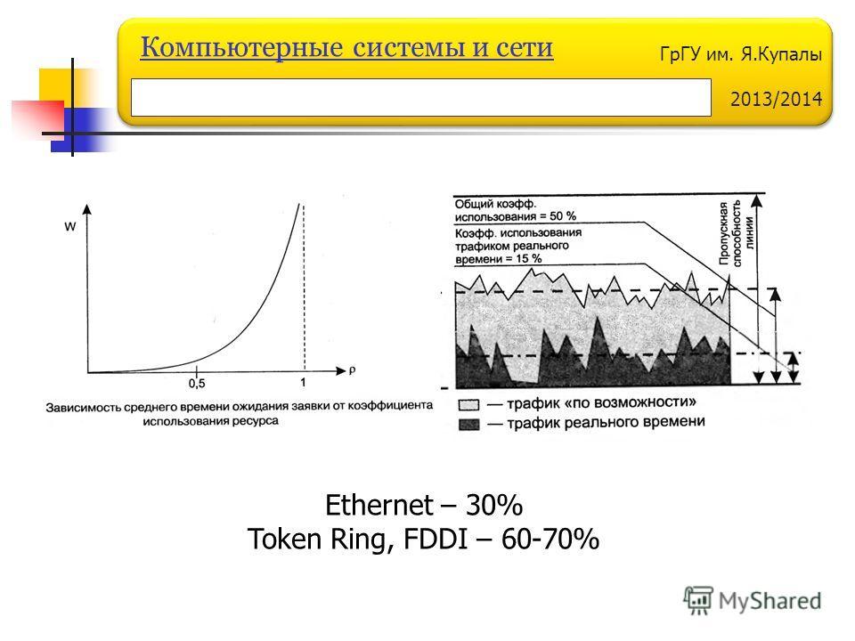 ГрГУ им. Я.Купалы 2013/2014 Компьютерные системы и сети Ethernet – 30% Token Ring, FDDI – 60-70%