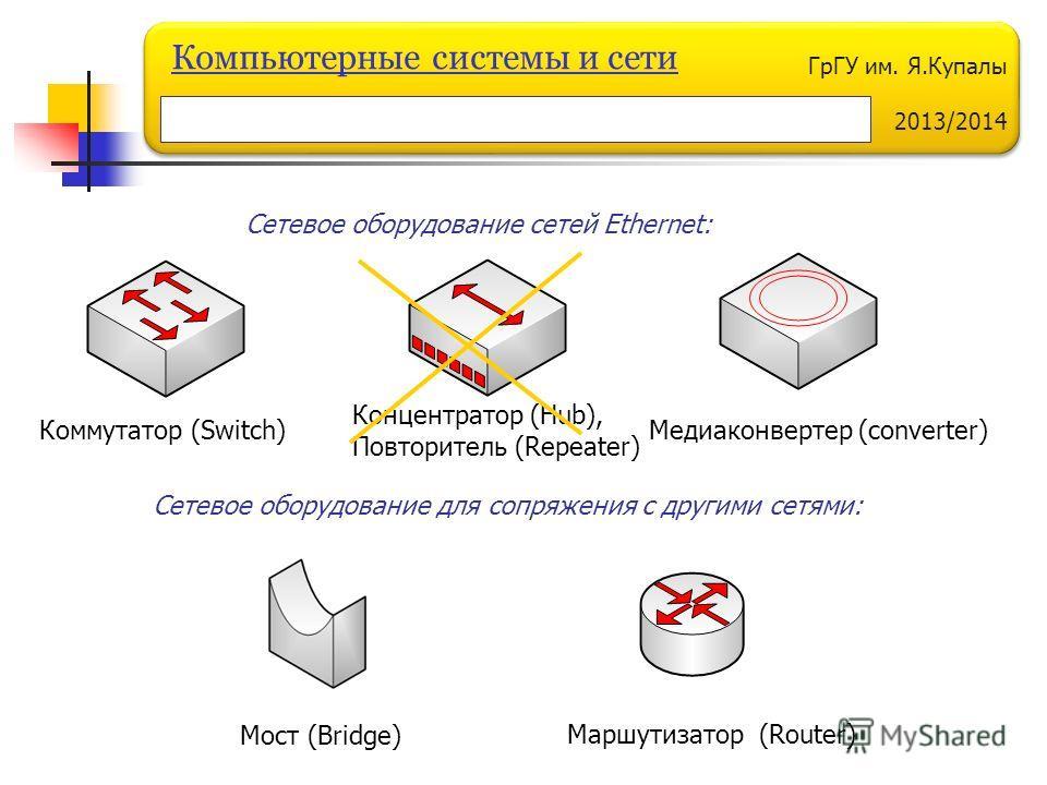 ГрГУ им. Я.Купалы 2013/2014 Компьютерные системы и сети Коммутатор (Switch) Маршутизатор (Router) Концентратор (Hub), Повторитель (Repeater) Медиаконвертер (converter) Сетевое оборудование сетей Ethernet: Мост (Bridge) Сетевое оборудование для сопряж