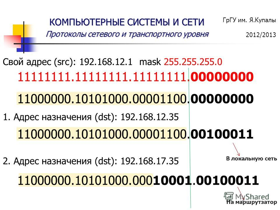 ГрГУ им. Я.Купалы 2012/2013 КОМПЬЮТЕРНЫЕ СИСТЕМЫ И СЕТИ Протоколы сетевого и транспортного уровня 11000000.10101000.00001100.00000000 Свой адрес (src): 192.168.12.1 mask 255.255.255.0 11111111.11111111.11111111.00000000 1. Адрес назначения (dst): 192