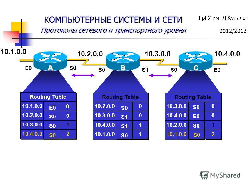 ГрГУ им. Я.Купалы 2012/2013 КОМПЬЮТЕРНЫЕ СИСТЕМЫ И СЕТИ Протоколы сетевого и транспортного уровня ABC 10.2.0.010.3.0.0 E0S0 S1S0E0 Routing Table 10.1.0.0 10.2.0.0 10.3.0.0 10.4.0.0 Routing Table 10.2.0.0 10.3.0.0 10.4.0.0 10.1.0.0 0 0 0 0 1 1 1 1 S0