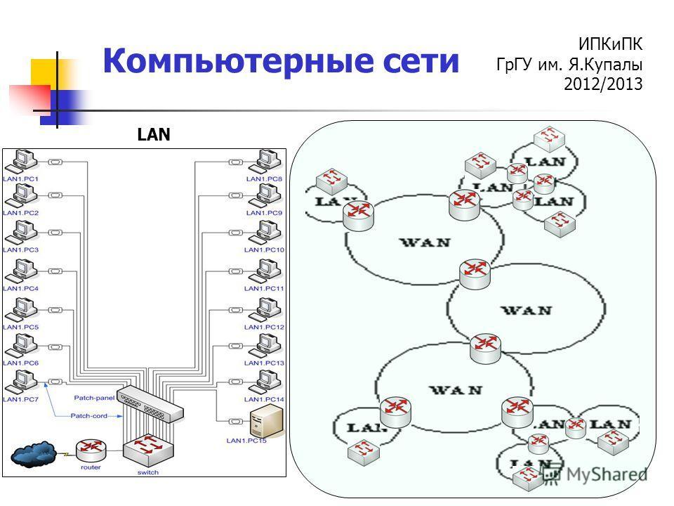 ИПКиПК ГрГУ им. Я.Купалы 2012/2013 Компьютерные сети LAN