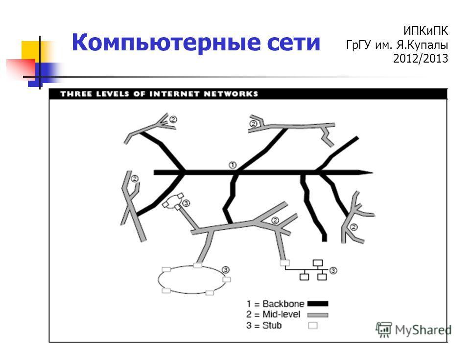 ИПКиПК ГрГУ им. Я.Купалы 2012/2013 Компьютерные сети