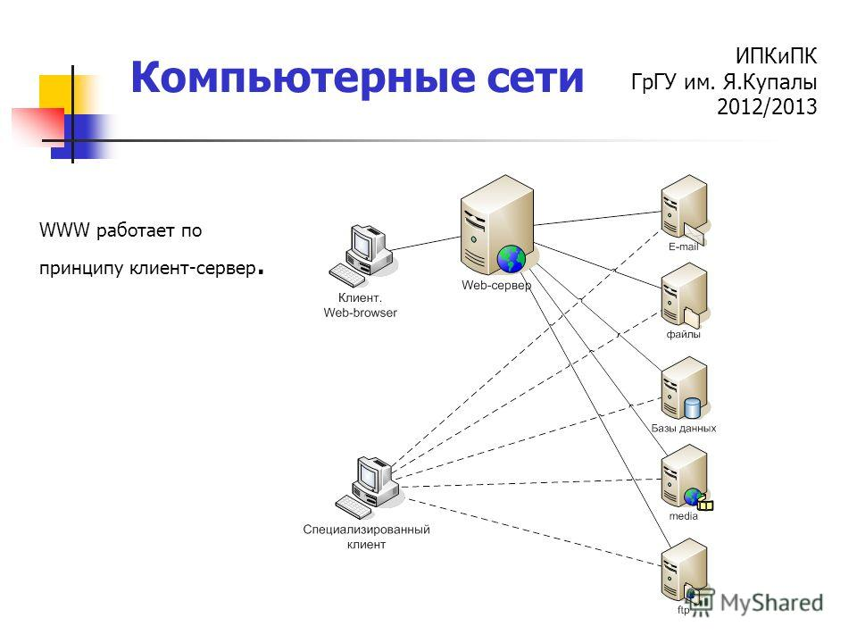 ИПКиПК ГрГУ им. Я.Купалы 2012/2013 Компьютерные сети WWW работает по принципу клиент-сервер.
