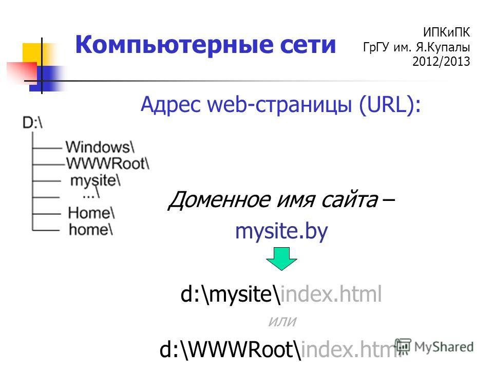 ИПКиПК ГрГУ им. Я.Купалы 2012/2013 Компьютерные сети Адрес web-страницы (URL): Доменное имя сайта – mysite.by d:\mysite\index.html или d:\WWWRoot\index.html