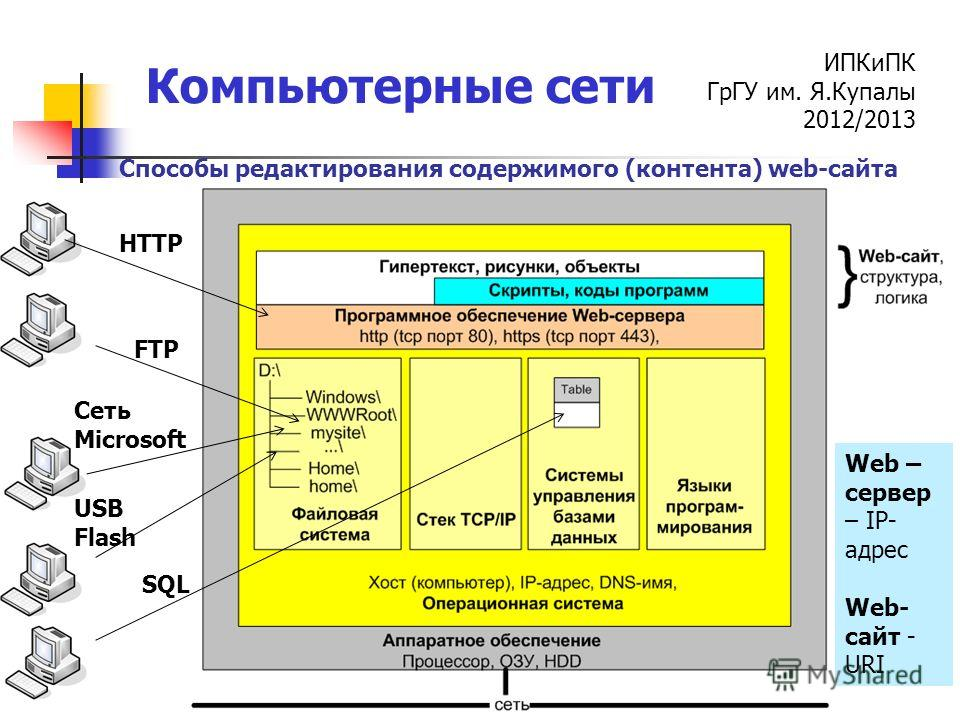 ИПКиПК ГрГУ им. Я.Купалы 2012/2013 Компьютерные сети FTP HTTP Сеть Microsoft SQL USB Flash Способы редактирования содержимого (контента) web-сайта Web – сервер – IP- адрес Web- сайт - URI