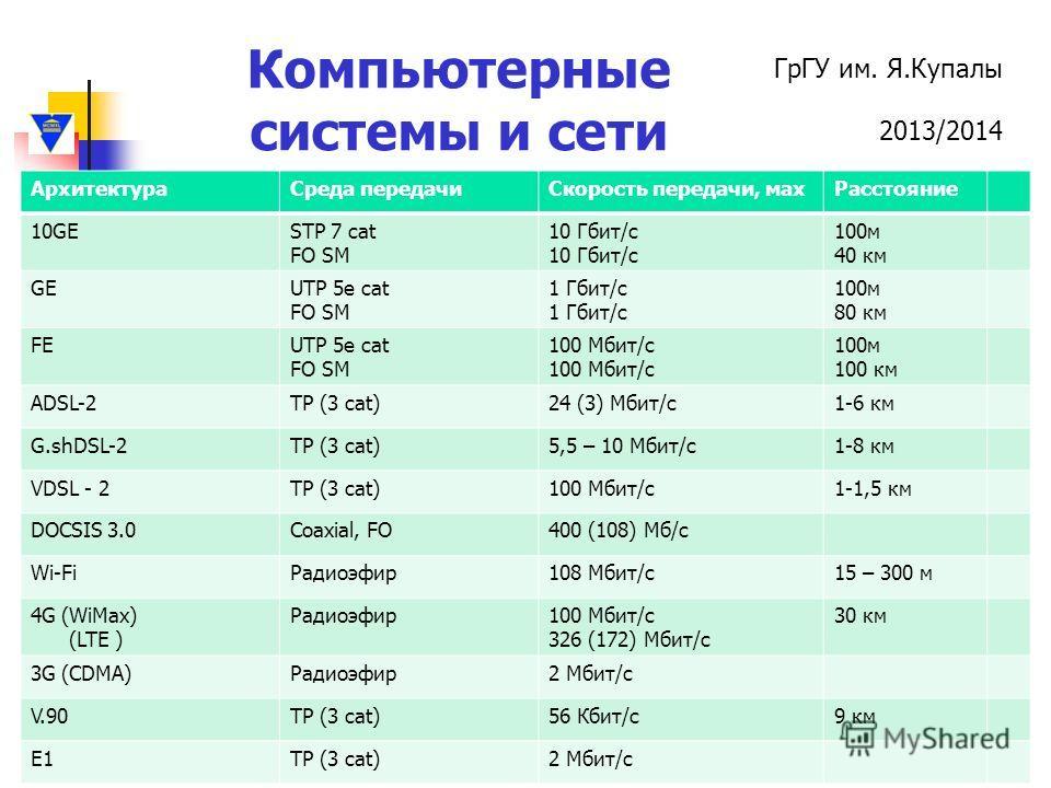 ГрГУ им. Я.Купалы 2013/2014 Компьютерные системы и сети АрхитектураСреда передачиСкорость передачи, махРасстояние 10GESTP 7 cat FO SM 10 Гбит/с 100м 40 км GEUTP 5e cat FO SM 1 Гбит/с 100м 80 км FEUTP 5e cat FO SM 100 Мбит/с 100м 100 км ADSL-2TP (3 ca
