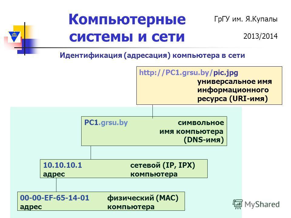 ГрГУ им. Я.Купалы 2013/2014 Компьютерные системы и сети Идентификация (адресация) компьютера в сети PC1.grsu.by символьное имя компьютера (DNS-имя) 10.10.10.1 сетевой (IP, IPX) адрес компьютера 00-00-EF-65-14-01 физический (MAC) адрес компьютера http