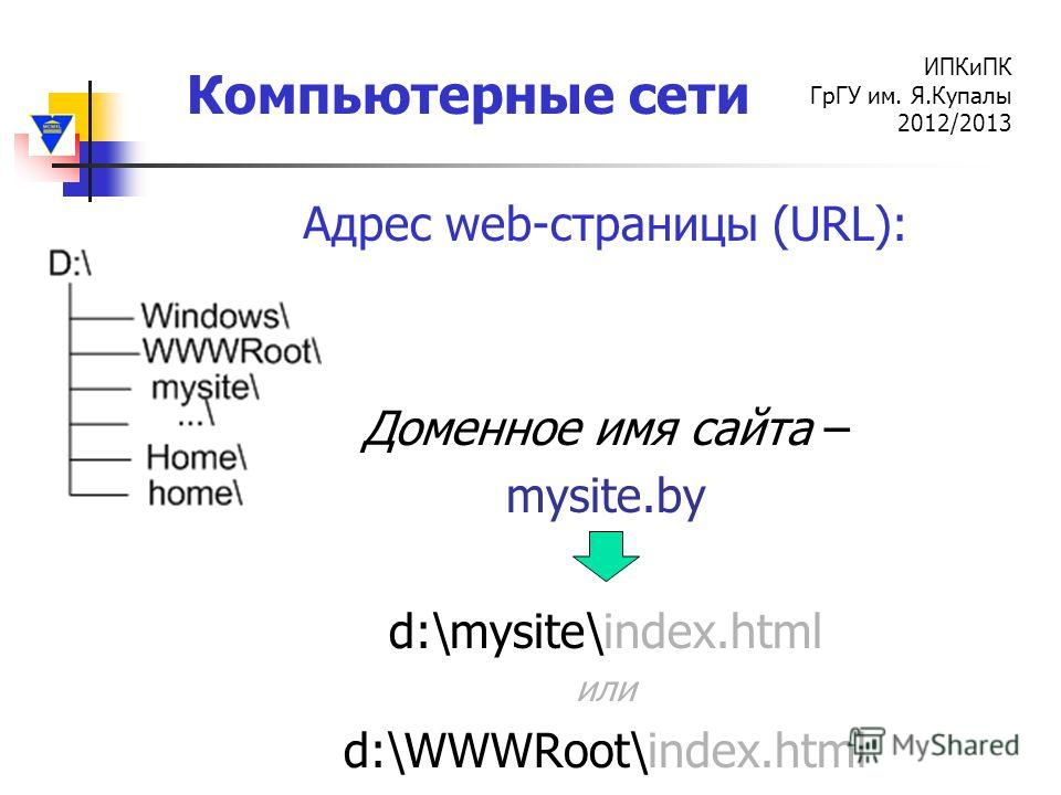 Компьютерные сети ИПКиПК ГрГУ им. Я.Купалы 2012/2013 Адрес web-страницы (URL): Доменное имя сайта – mysite.by d:\mysite\index.html или d:\WWWRoot\index.html