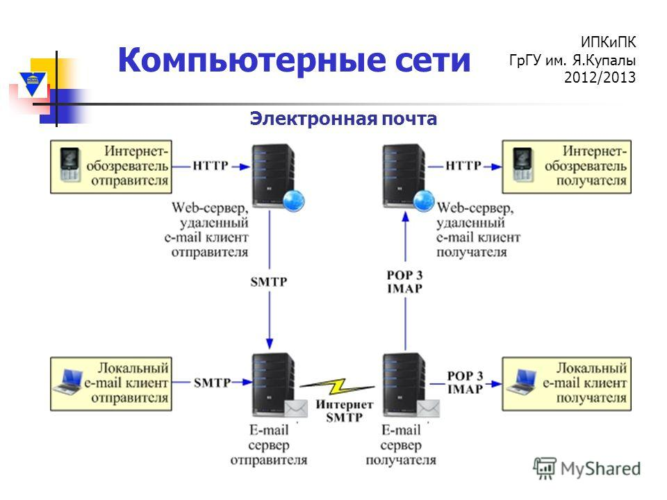 Компьютерные сети ИПКиПК ГрГУ им. Я.Купалы 2012/2013 Электронная почта