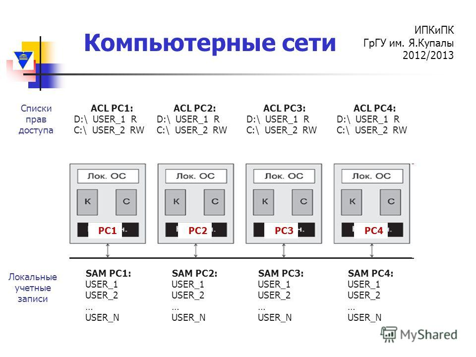 Компьютерные сети ИПКиПК ГрГУ им. Я.Купалы 2012/2013 PC1PC2PC3PC4 SAM PC1: USER_1 USER_2 … USER_N SAM PC2: USER_1 USER_2 … USER_N SAM PC3: USER_1 USER_2 … USER_N SAM PC4: USER_1 USER_2 … USER_N Локальные учетные записи ACL PC1: D:\ USER_1 R C:\ USER_