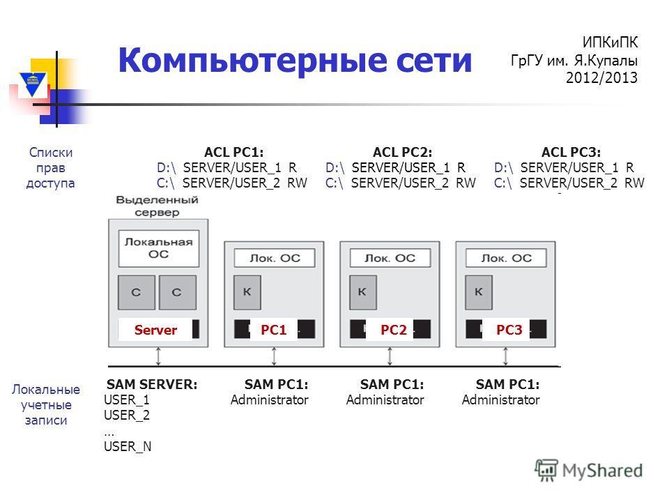 Компьютерные сети ИПКиПК ГрГУ им. Я.Купалы 2012/2013 ServerPC1PC2PC3 SAM SERVER: USER_1 USER_2 … USER_N SAM PC1: Administrator Локальные учетные записи ACL PC1: D:\ SERVER/USER_1 R C:\ SERVER/USER_2 RW Списки прав доступа SAM PC1: Administrator SAM P
