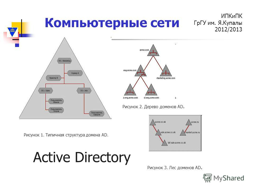 Компьютерные сети ИПКиПК ГрГУ им. Я.Купалы 2012/2013 Рисунок 1. Типичная структура домена AD. Рисунок 2. Дерево доменов AD. Рисунок 3. Лес доменов AD. Active Directory