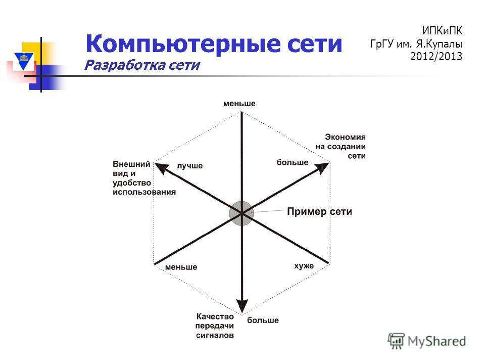 Компьютерные сети ИПКиПК ГрГУ им. Я.Купалы 2012/2013 Разработка сети