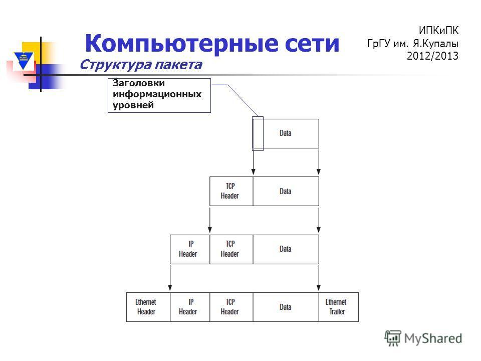 Компьютерные сети ИПКиПК ГрГУ им. Я.Купалы 2012/2013 Структура пакета Заголовки информационных уровней