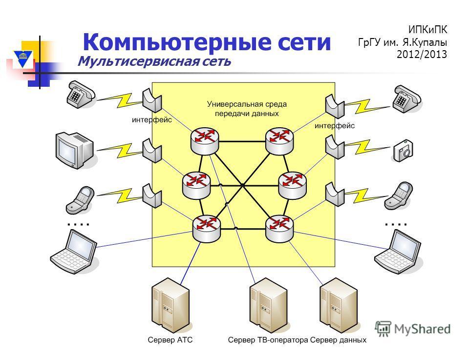 Компьютерные сети ИПКиПК ГрГУ им. Я.Купалы 2012/2013 Мультисервисная сеть