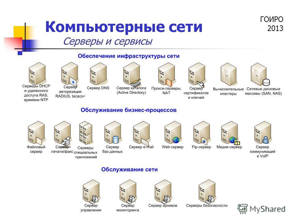 ГОИРО 2013 Компьютерные сети Серверы и сервисы