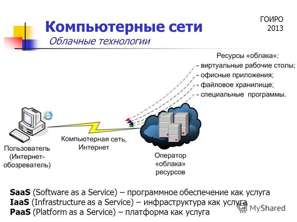 ГОИРО 2013 Компьютерные сети Облачные технологии SaaS (Software as a Service) – программное обеспечение как услуга IaaS (Infrastructure as a Service) – инфраструктура как услуга PaaS (Platform as a Service) – платформа как услуга