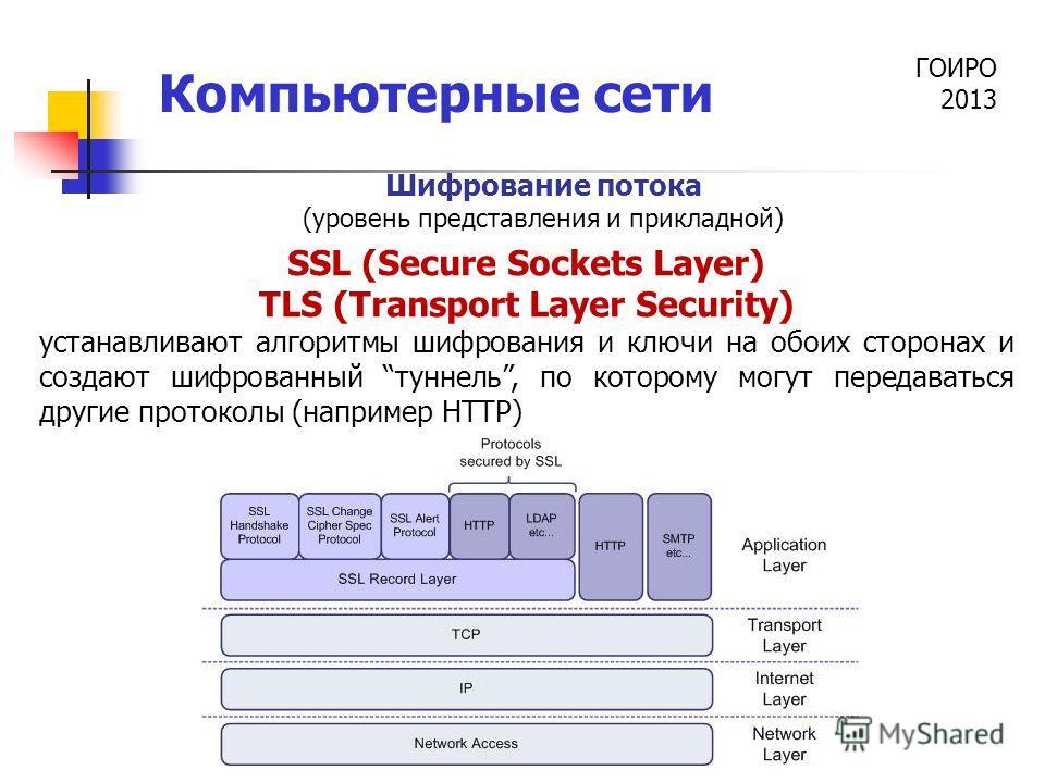 ГОИРО 2013 Компьютерные сети SSL (Secure Sockets Layer) TLS (Transport Layer Security) устанавливают алгоритмы шифрования и ключи на обоих сторонах и создают шифрованный туннель, по которому могут передаваться другие протоколы (например HTTP) Шифрова