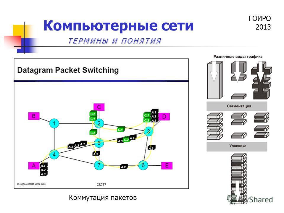 ГОИРО 2013 Компьютерные сети Коммутация пакетов ТЕРМИНЫ И ПОНЯТИЯ